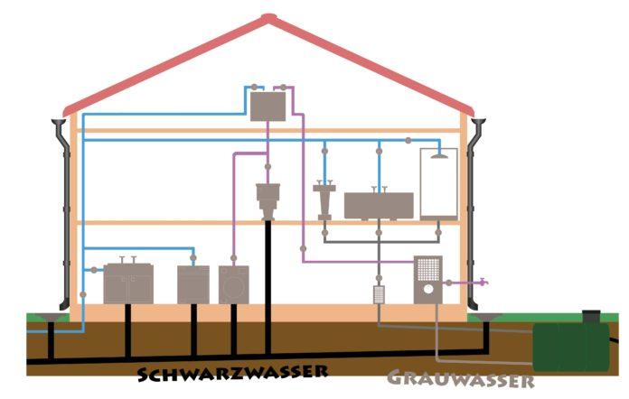 Wasser-Recycling-Anlage