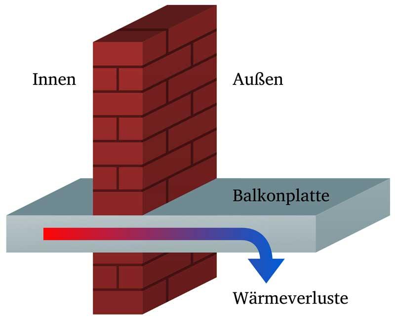 Entstehung einer Wärmebrücke