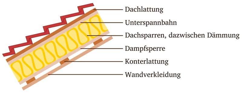dach-daemmung-aufbau