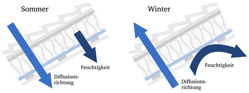 dach-diffusionsrichtung